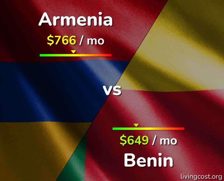 Cost of living in Armenia vs Benin infographic