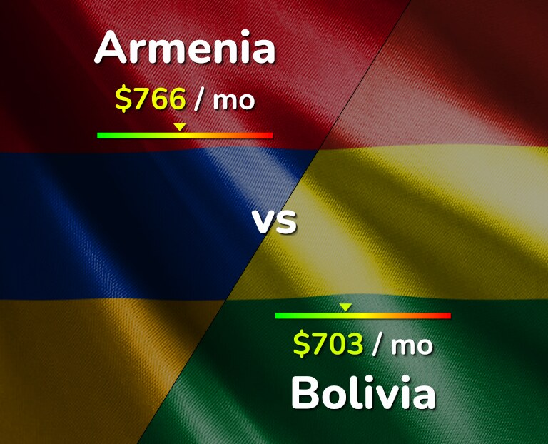 Cost of living in Armenia vs Bolivia infographic