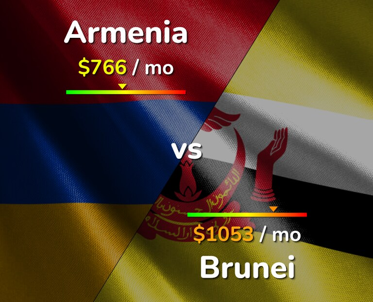 Cost of living in Armenia vs Brunei infographic