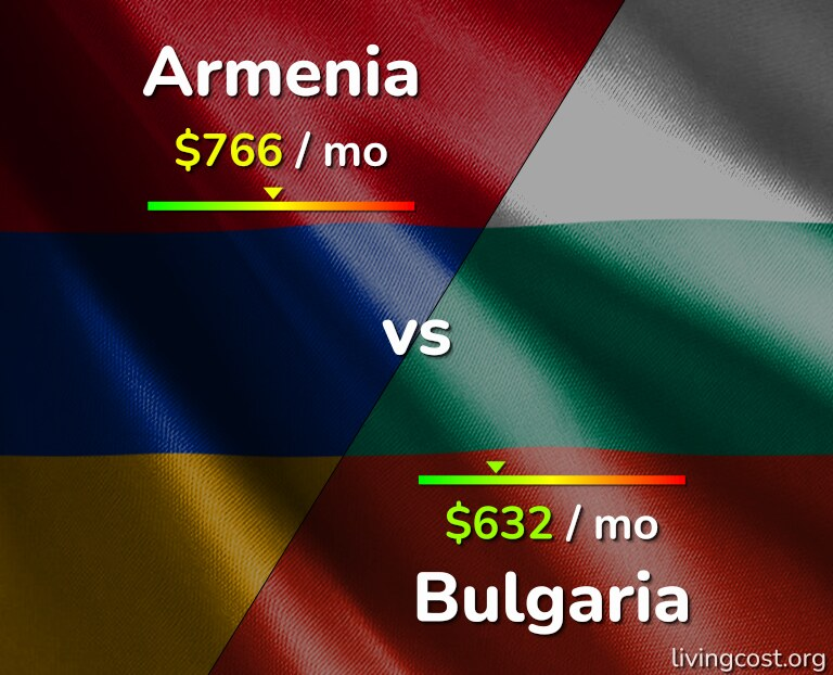 Cost of living in Armenia vs Bulgaria infographic