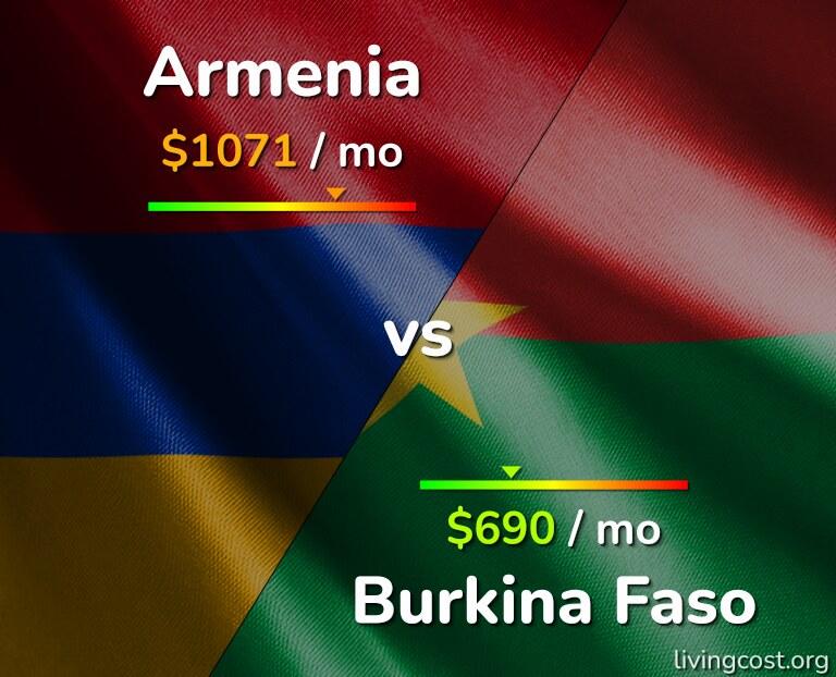 Cost of living in Armenia vs Burkina Faso infographic