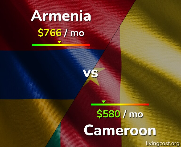 Cost of living in Armenia vs Cameroon infographic