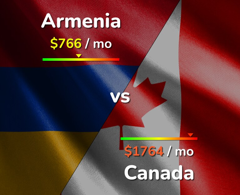 Cost of living in Armenia vs Canada infographic