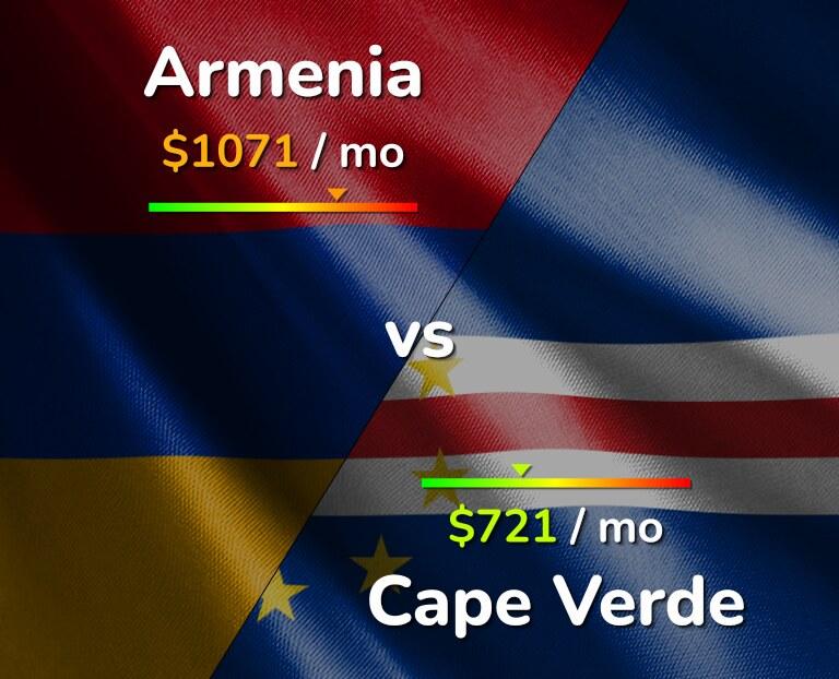 Cost of living in Armenia vs Cape Verde infographic