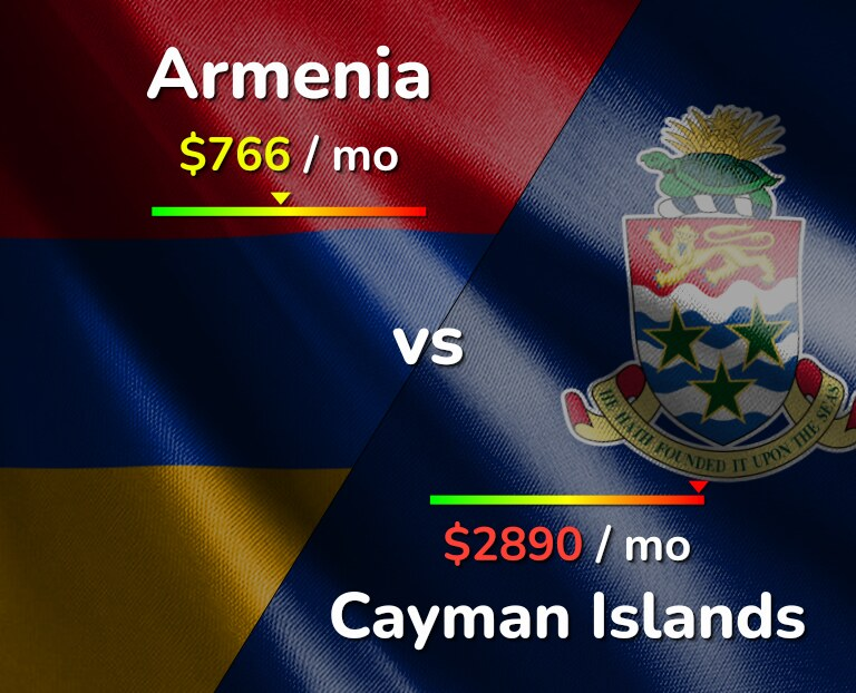Cost of living in Armenia vs Cayman Islands infographic