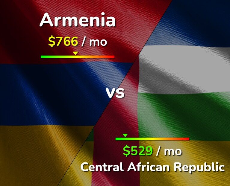 Cost of living in Armenia vs Central African Republic infographic