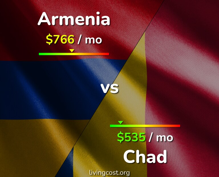 Cost of living in Armenia vs Chad infographic
