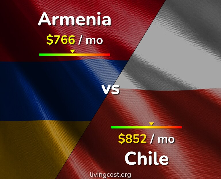 Cost of living in Armenia vs Chile infographic