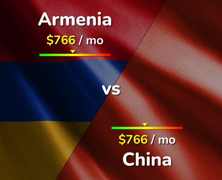 Cost of living in Armenia vs China infographic
