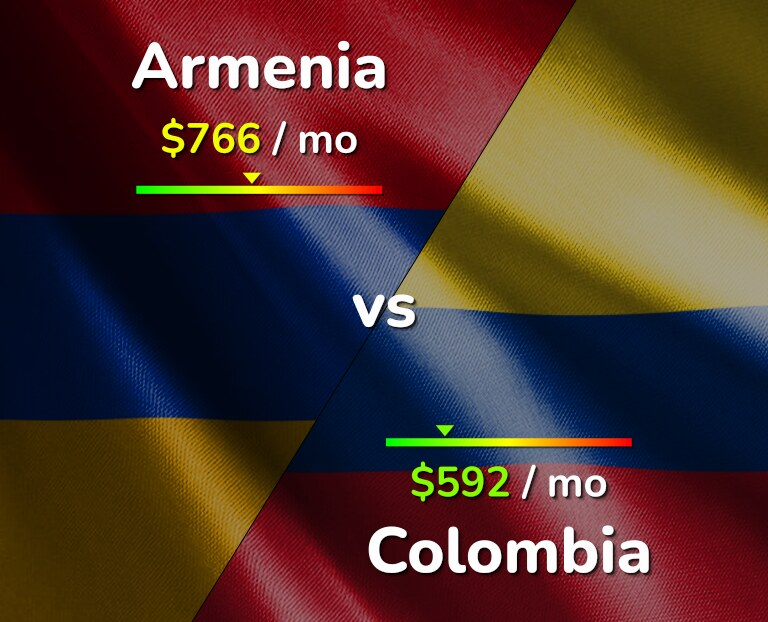 Cost of living in Armenia vs Colombia infographic