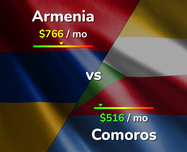 Cost of living in Armenia vs Comoros infographic