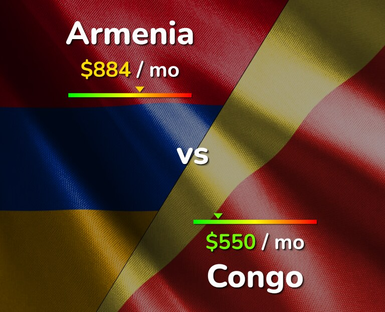Cost of living in Armenia vs Congo infographic