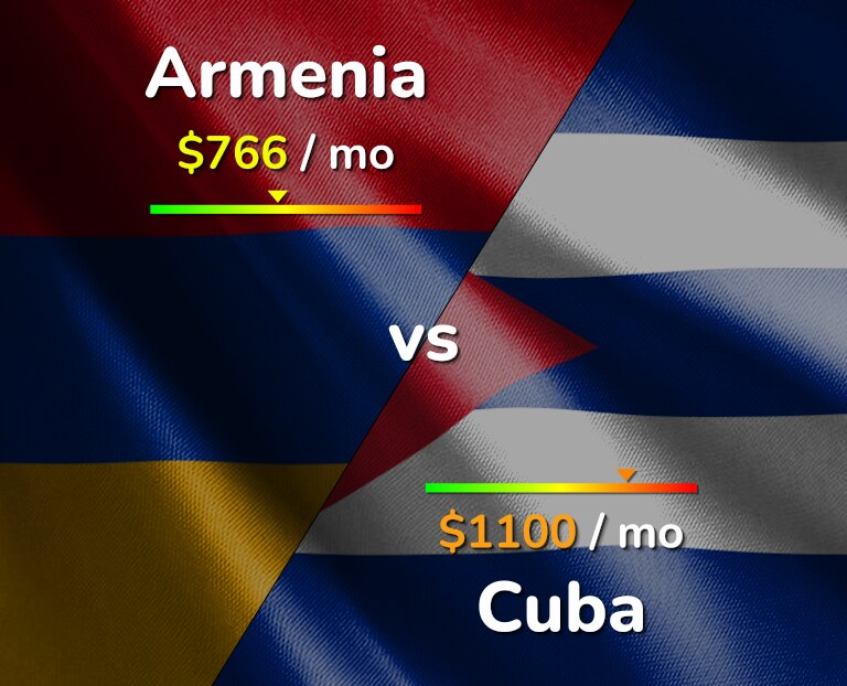 Cost of living in Armenia vs Cuba infographic