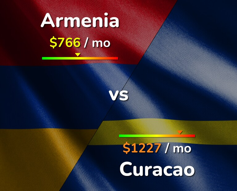 Cost of living in Armenia vs Curacao infographic