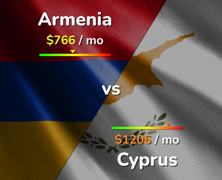 Cost of living in Armenia vs Cyprus infographic