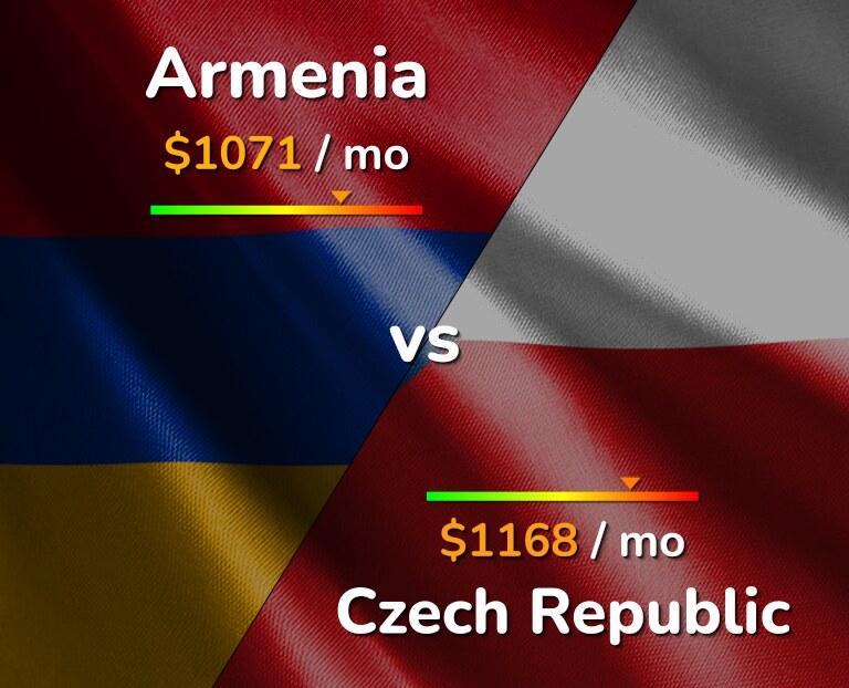 Cost of living in Armenia vs Czech Republic infographic
