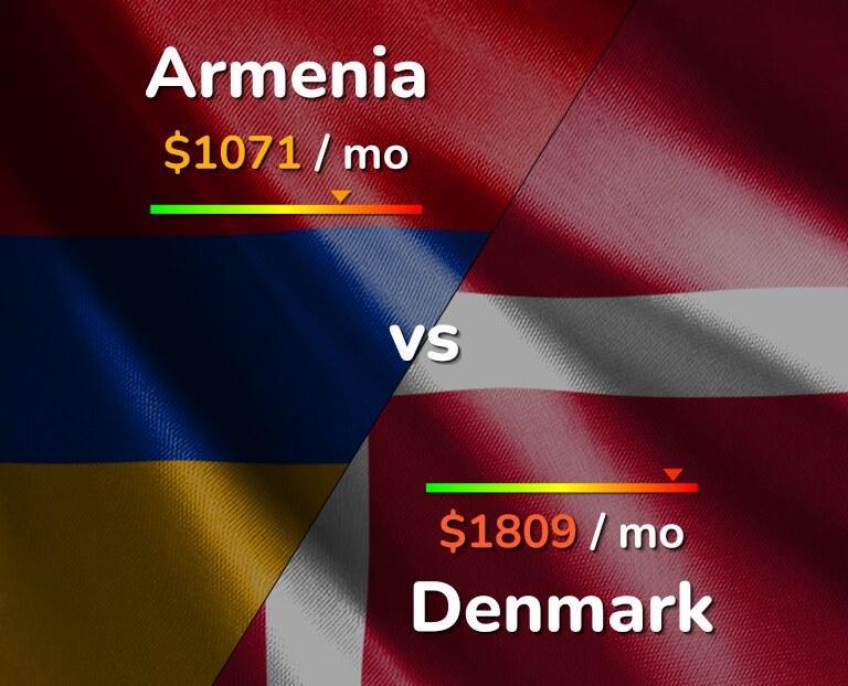 Cost of living in Armenia vs Denmark infographic
