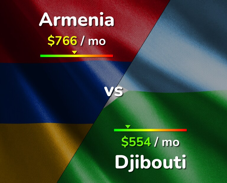 Cost of living in Armenia vs Djibouti infographic