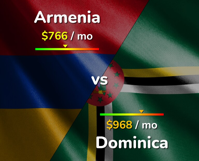 Cost of living in Armenia vs Dominica infographic