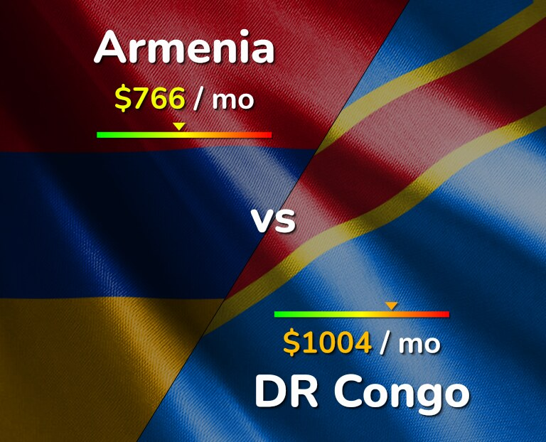 Cost of living in Armenia vs DR Congo infographic