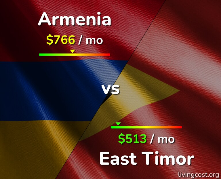 Cost of living in Armenia vs East Timor infographic