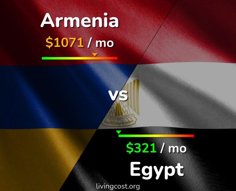 Cost of living in Armenia vs Egypt infographic