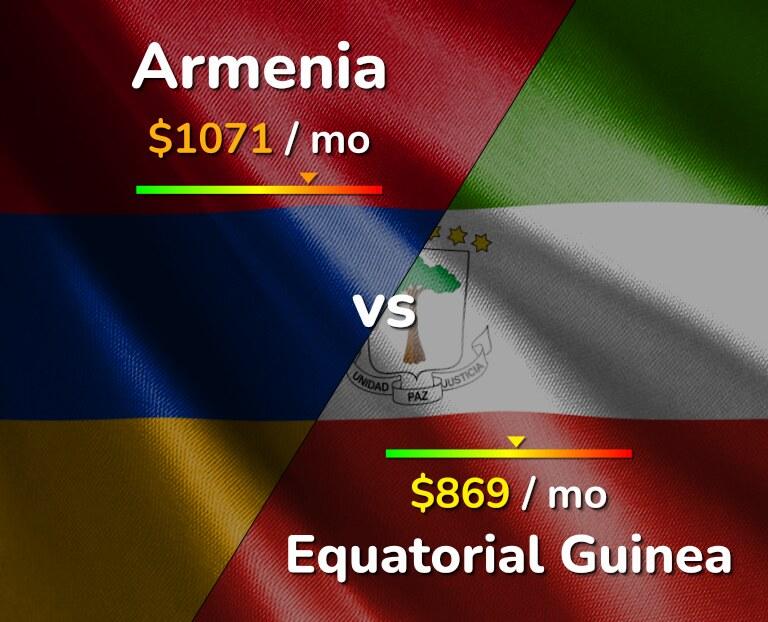 Cost of living in Armenia vs Equatorial Guinea infographic