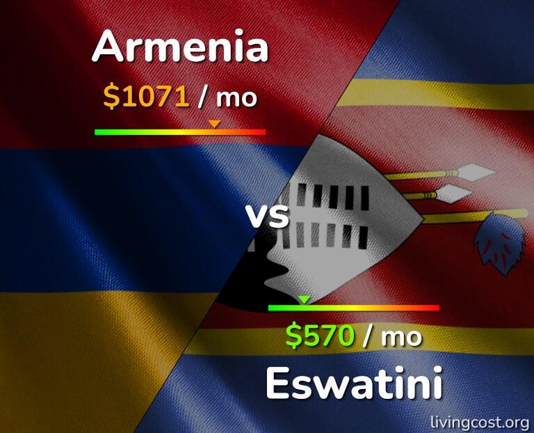 Cost of living in Armenia vs Eswatini infographic