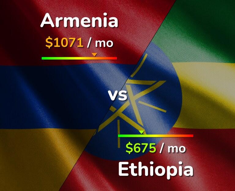 Cost of living in Armenia vs Ethiopia infographic