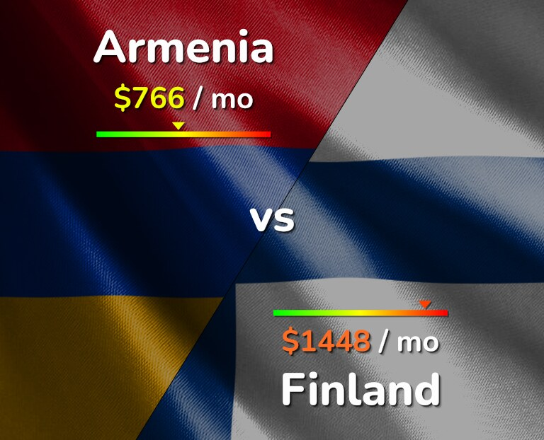 Cost of living in Armenia vs Finland infographic