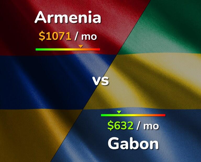 Cost of living in Armenia vs Gabon infographic