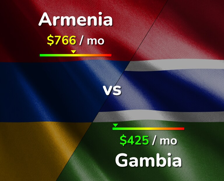 Cost of living in Armenia vs Gambia infographic