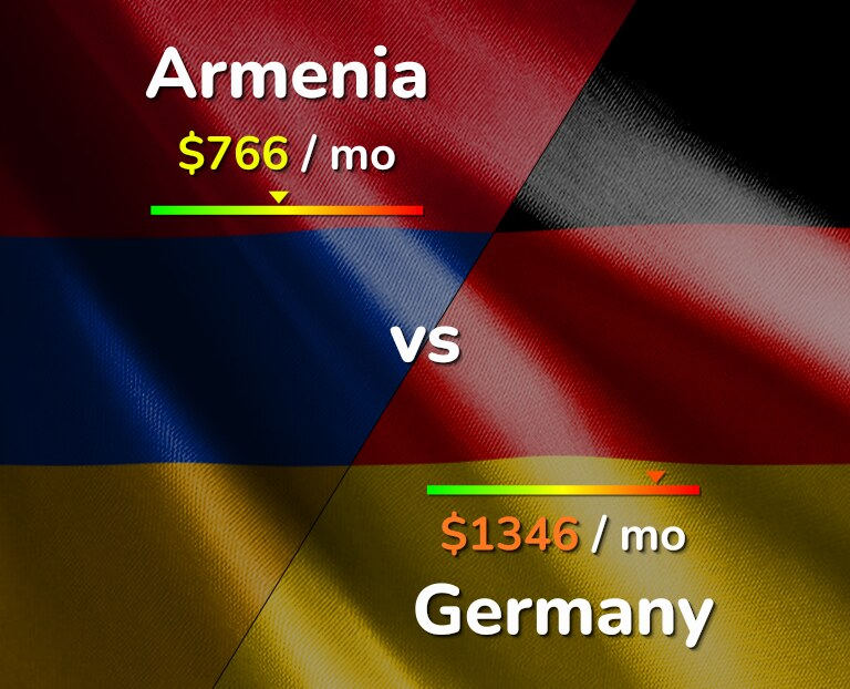 Cost of living in Armenia vs Germany infographic