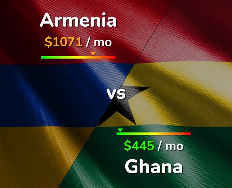 Cost of living in Armenia vs Ghana infographic