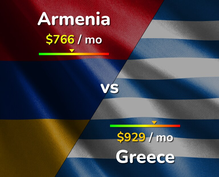Cost of living in Armenia vs Greece infographic