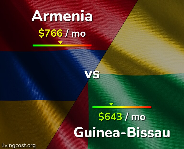 Cost of living in Armenia vs Guinea-Bissau infographic