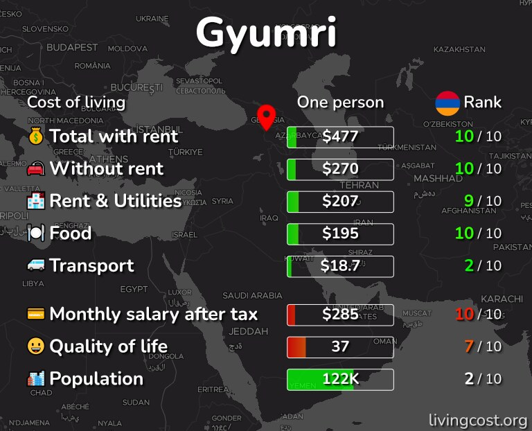 Cost of living in Gyumri infographic