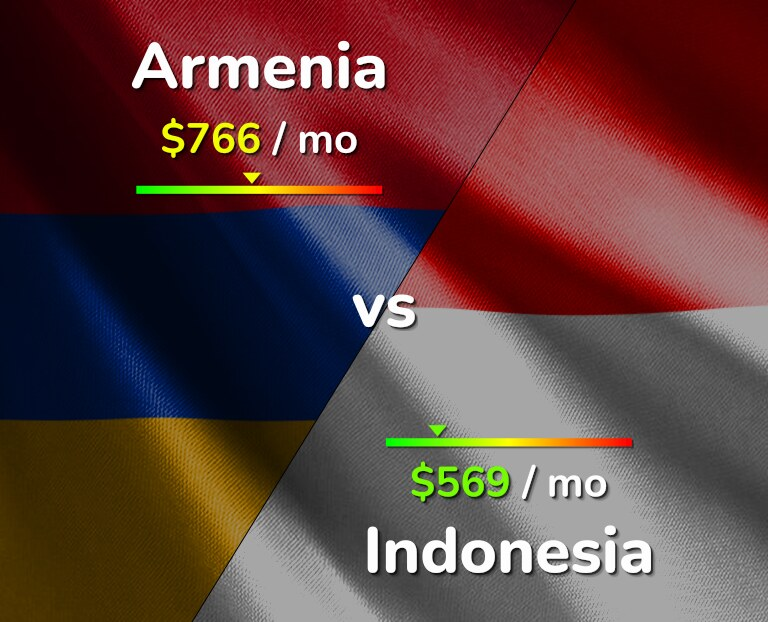Cost of living in Armenia vs Indonesia infographic