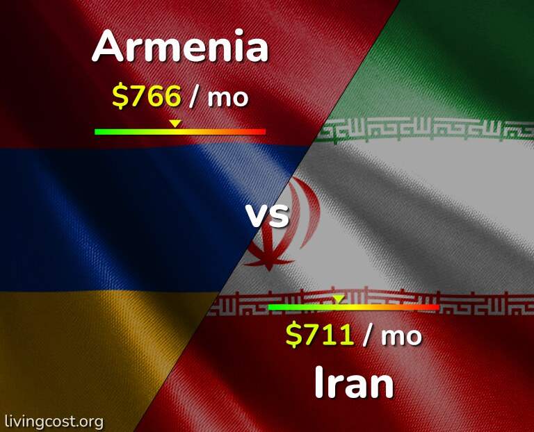 Cost of living in Armenia vs Iran infographic