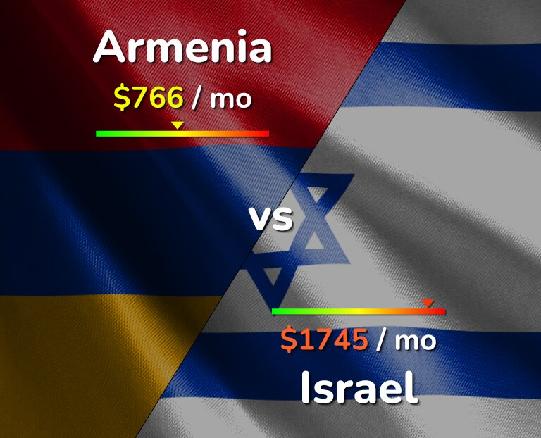 Cost of living in Armenia vs Israel infographic