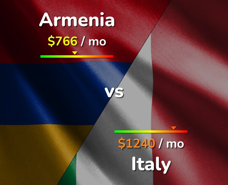 Cost of living in Armenia vs Italy infographic