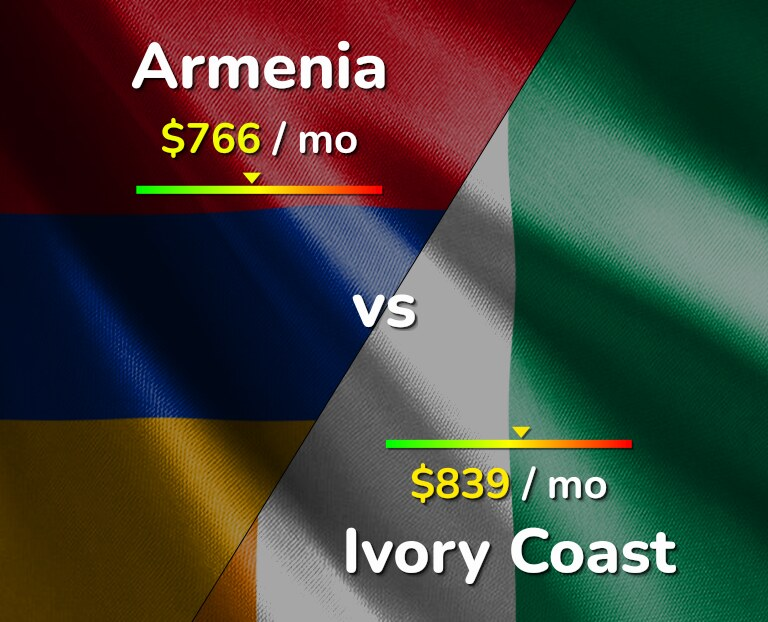 Cost of living in Armenia vs Ivory Coast infographic