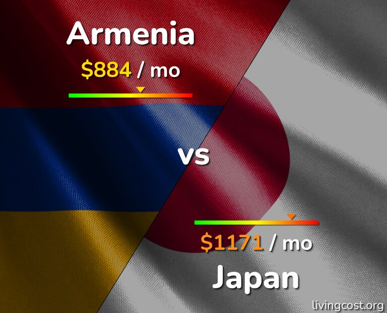 Cost of living in Armenia vs Japan infographic