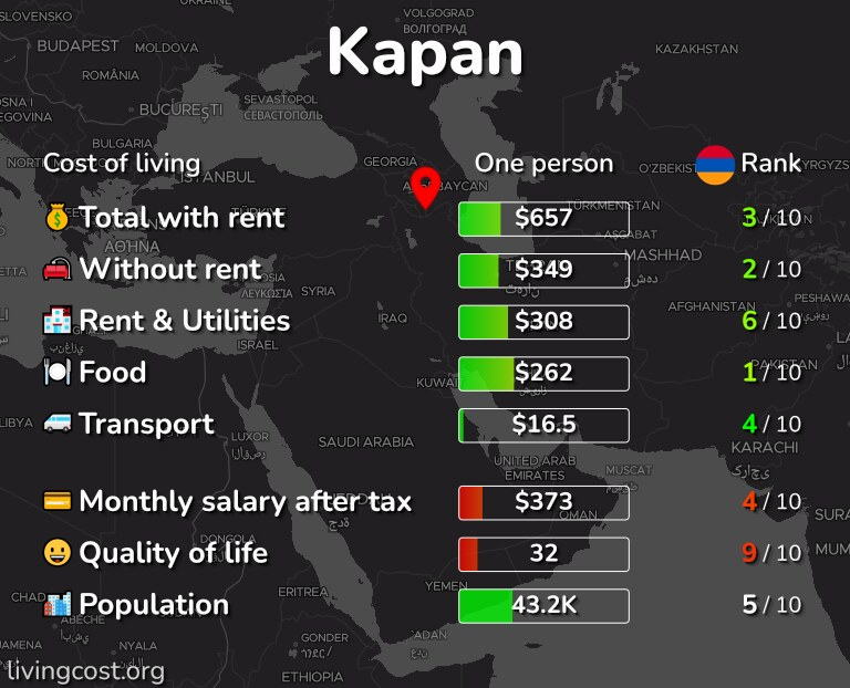 Cost of living in Kapan infographic