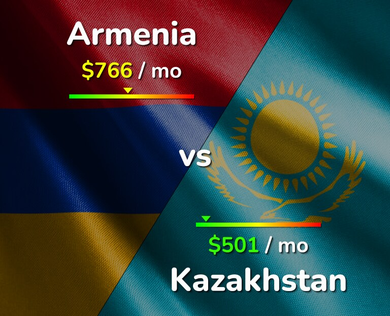 Cost of living in Armenia vs Kazakhstan infographic