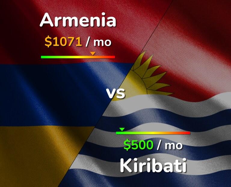 Cost of living in Armenia vs Kiribati infographic