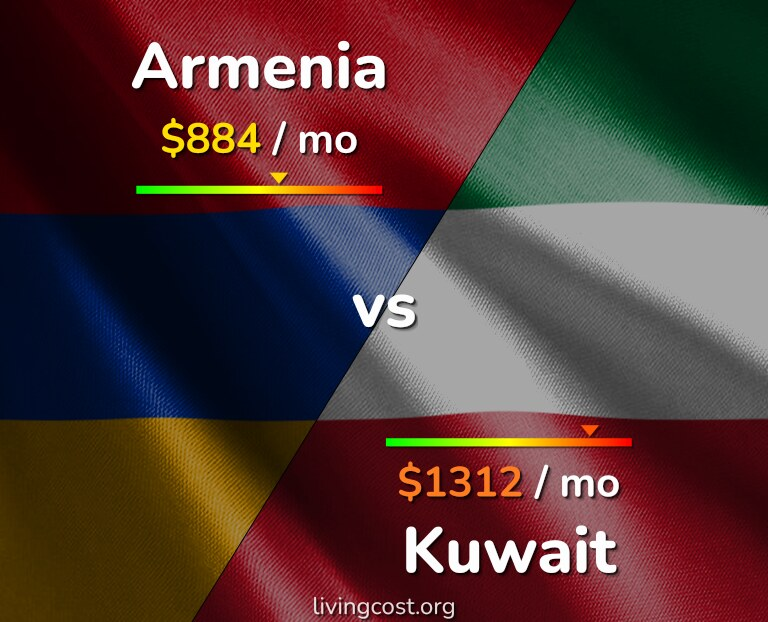 Cost of living in Armenia vs Kuwait infographic