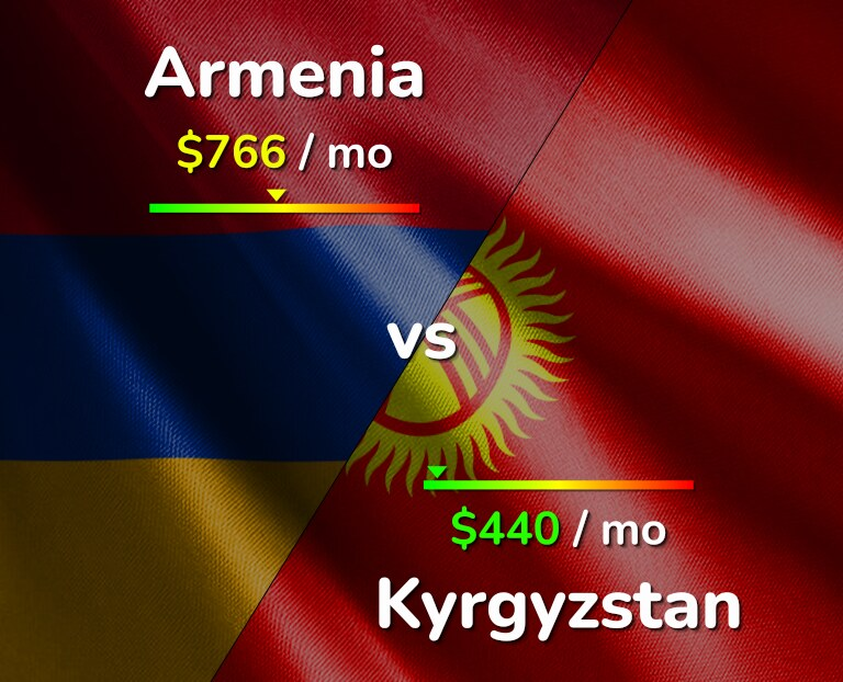 Cost of living in Armenia vs Kyrgyzstan infographic