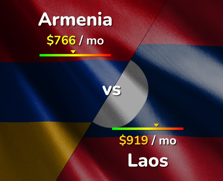Cost of living in Armenia vs Laos infographic