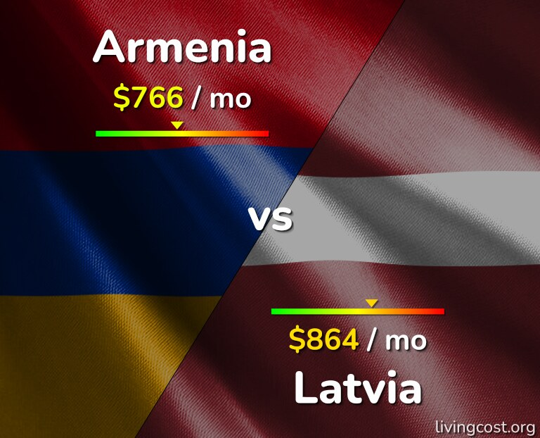 Cost of living in Armenia vs Latvia infographic